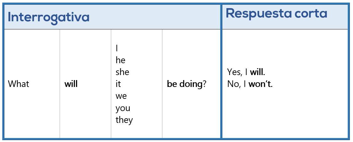 Interrogativa Respuesta - Futuro compuesto