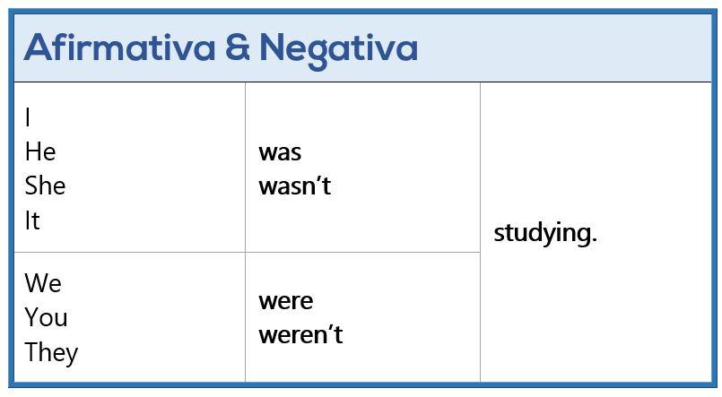 Past Continuous - Afirmativa y Negativa