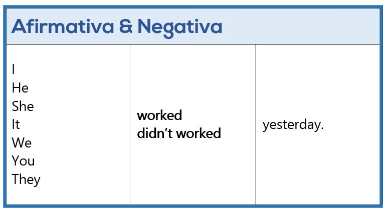 Past Simple - Afirmativa y Negativa