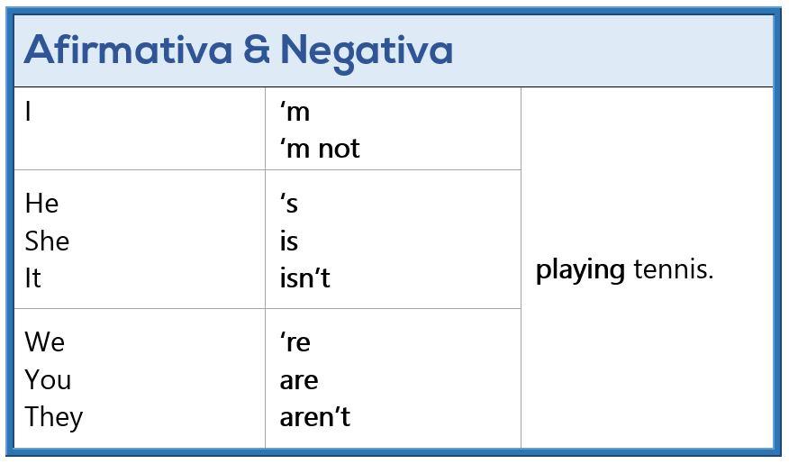 Presente Continuo en Inglés - Afirmativa y Negativa
