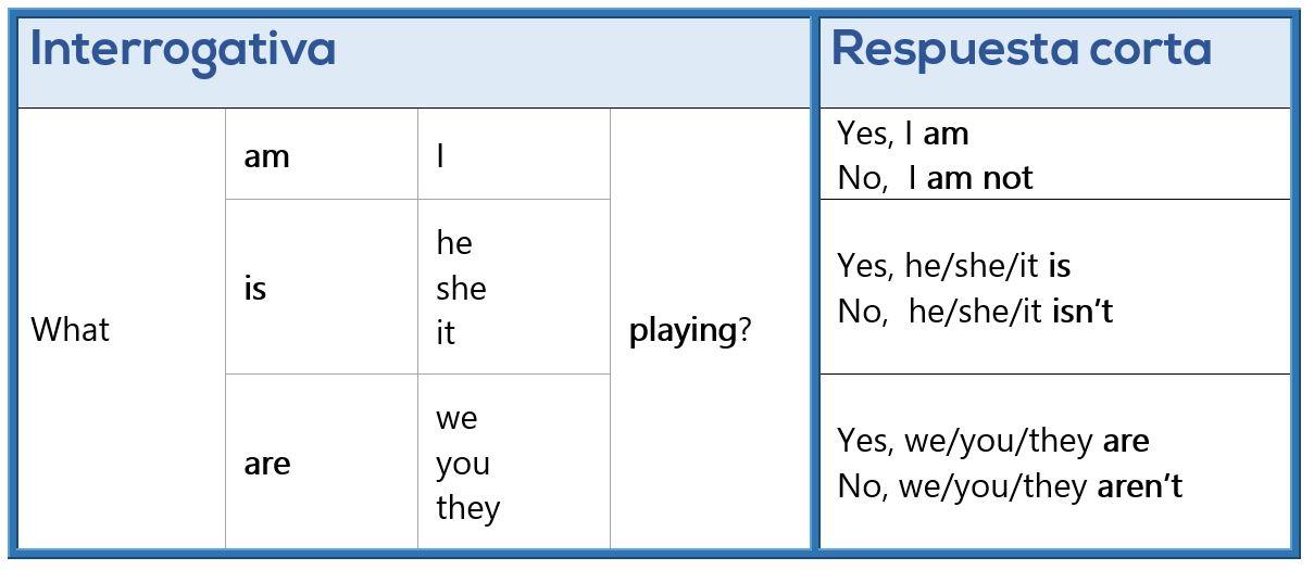 Presente Continuo en Inglés - Interrogativa y Respuesta corta