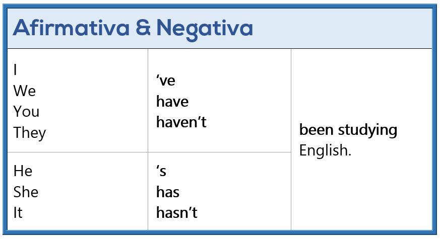 Presente Perfecto Continuo en Inglés - Afirmativa y Negativa