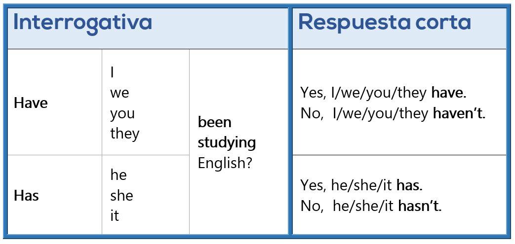 Presente Perfecto Continuo en Inglés - Interrogativa y Respuesta corta