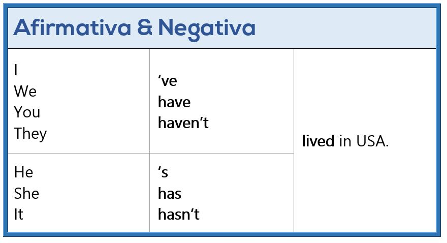 Presente Perfecto en Inglés - Afirmativa y Negativa