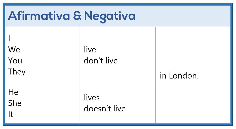 Presente Simple en Inglés - Afirmativa y Negativa