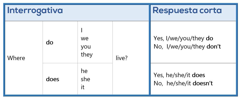 Presente Simple en Inglés - Interrogativa y Respuesta corta